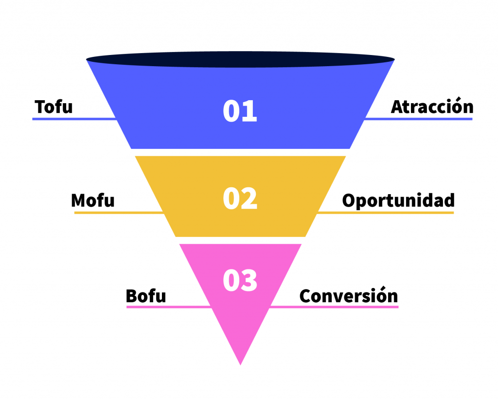 Embudo de conversión en Inbound Marketing
