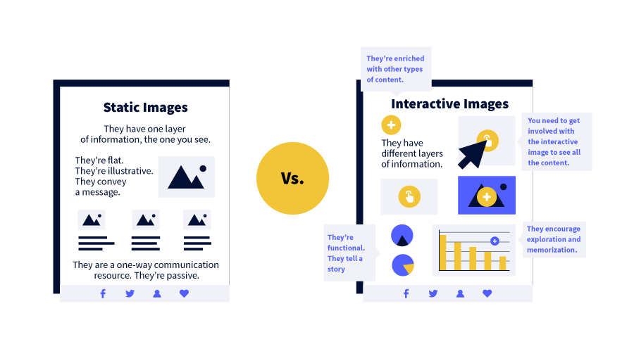 Differences between static images and interactive images